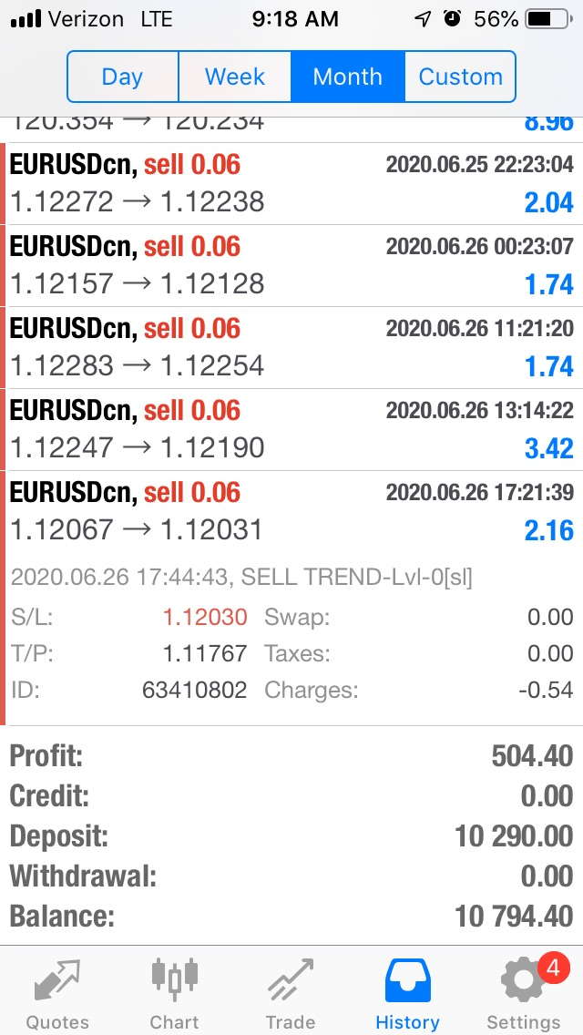 Forex Bot Results Auvoria Prime